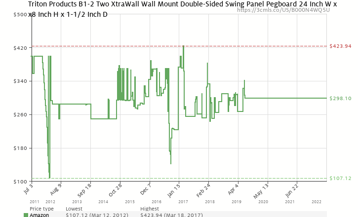 Amazon price history chart for Triton Products B1-2 Two XtraWall Swing Panel Pegboards 24-Inch W by 48-Inch H by 1-1/2-Inch D Wall Mount Double-Sided