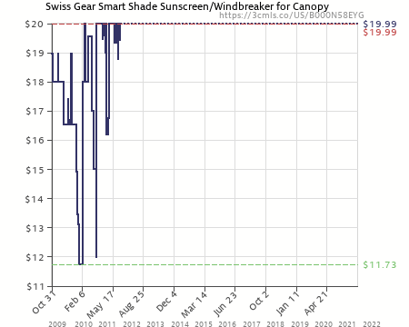 Amazon price history chart for Swiss Gear Smart Shade Sunscreen/Windbreaker for Canopy (B000N58EYG  sc 1 st  camelcamelcamel.com : swiss gear canopy - memphite.com