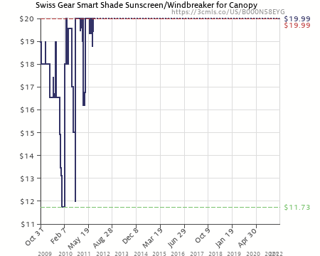 Amazon price history chart for Swiss Gear Smart Shade Sunscreen/Windbreaker for Canopy (B000N58EYG  sc 1 st  camelcamelcamel.com & Swiss Gear Smart Shade Sunscreen/Windbreaker for Canopy ...
