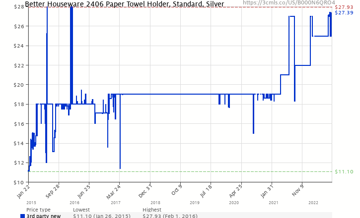 278db3016a2 Amazon price history chart for Better Houseware 2406 Magnetic Paper Towel  Holder