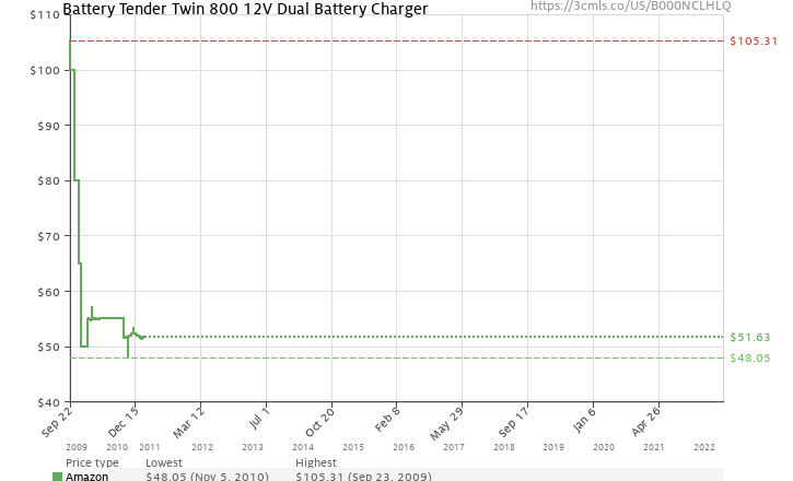 Battery tender twin 800 12v dual battery charger b000nclhlq amazon price history chart for battery tender twin 800 12v dual battery charger b000nclhlq sciox Choice Image