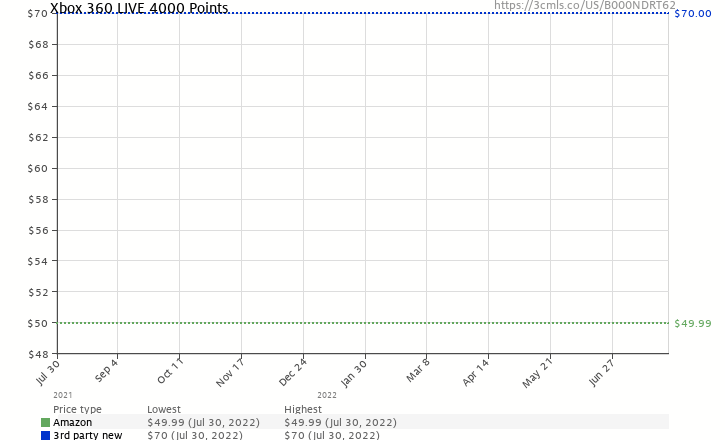 Amazon price history chart for Xbox 360 LIVE 4000 Points