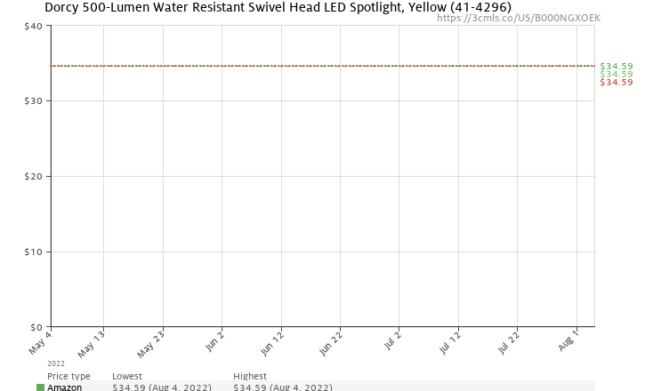Amazon price history chart for Dorcy 41-4296 Swivel Head LED Spotlight with Locking Trigger, 300-Lumens, Yellow Finish