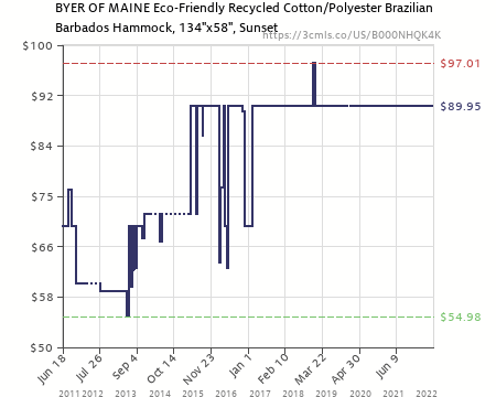amazon price history chart for recycled cotton single brazilian barbados hammock by byer of maine   recycled cotton single brazilian barbados hammock by byer of maine      rh   camelcamelcamel