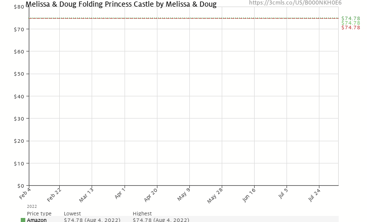 Amazon price history chart for Melissa & Doug Deluxe Wooden Folding Princess Castle