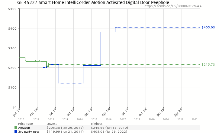 Amazon price history chart for GE 45227 Smart Home IntelliCorder Motion Activated Digital Door Peephole