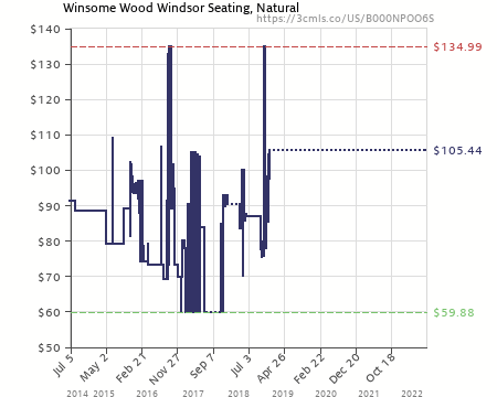 Amazon Price History Chart For Winsome Wood Windsor Chair, Natural, Set Of  2 (