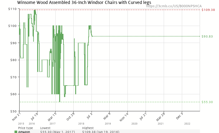 Amazon price history chart for Winsome Wood Windsor Chair in Natural and White Finish, Set of 2