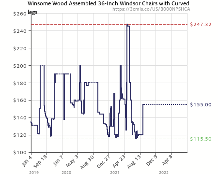 Amazon Price History Chart For Winsome Wood Windsor Chair In Natural And  White Finish, Set