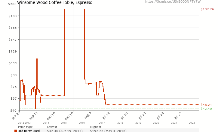 Amazon price history chart for Winsome Wood Coffee Table, Espresso
