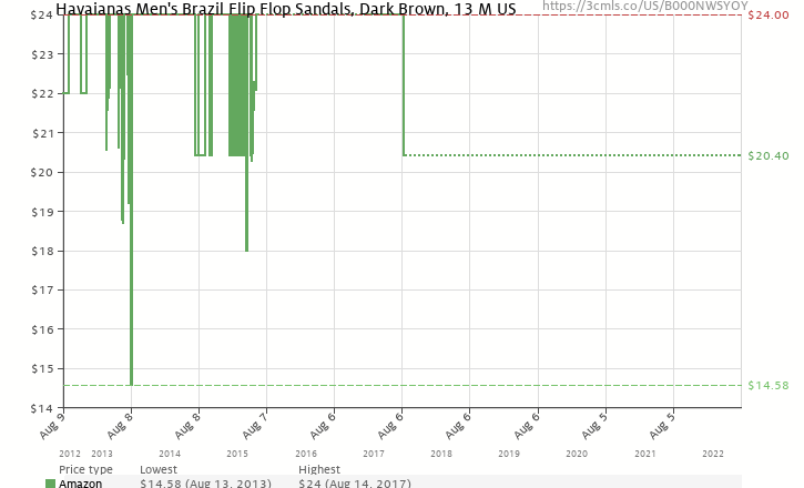 9b172b94c Amazon price history chart for Havaianas Men s Brazil Flip Flop Sandals  Dark Brown 45 46