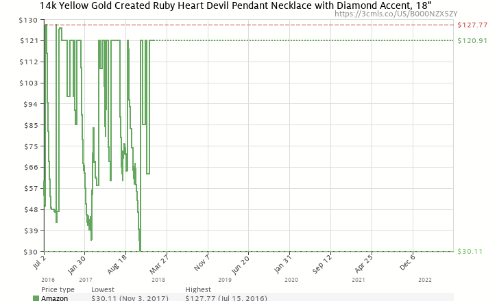 Amazon price history chart for XPY 14k Yellow Gold Created Ruby Heart Devil Pendant with Diamond Accent, 18""