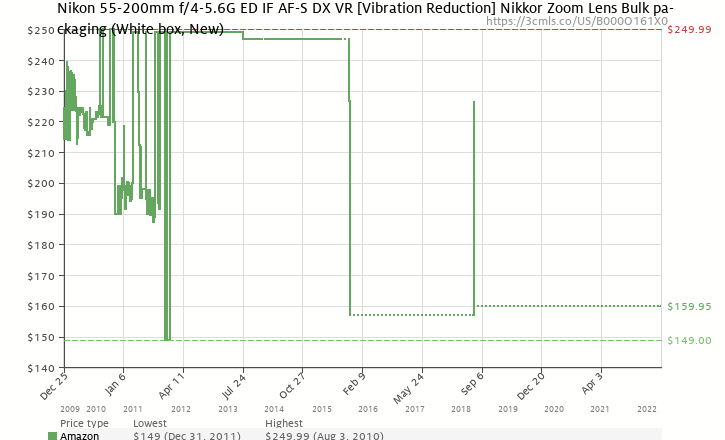 Amazon price history chart for Nikon 55-200mm f/4-5.6G ED IF AF-S DX VR [Vibration Reduction] Nikkor Zoom Lens