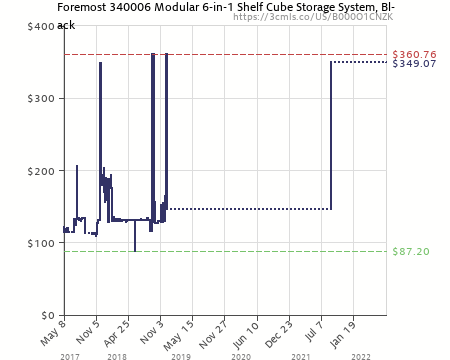 Amazon Price History Chart For Foremost 340006 Modular 5 In 1 Shelf Cube  Storage
