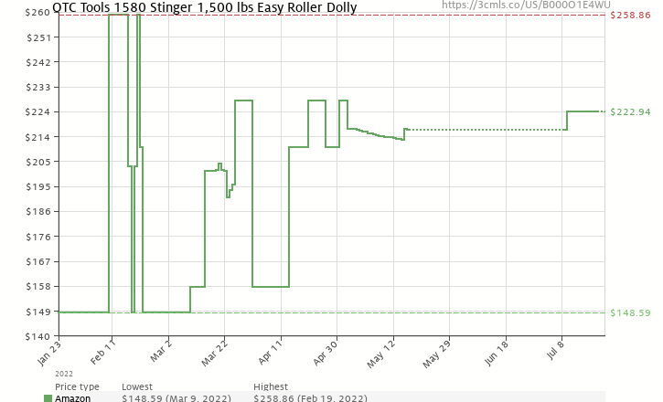 Amazon price history chart for OTC 1580 Stinger 1,500 lbs Easy Roller Dolly
