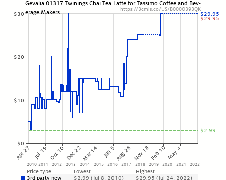 Gevalia 01317 Twinings Chai Tea Latte for Tassimo Coffee and