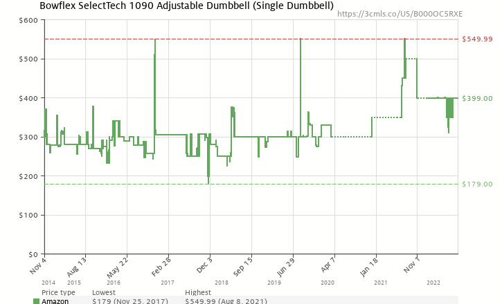 Amazon price history chart for Bowflex SelectTech 1090 Adjustable Dumbbell (Single)