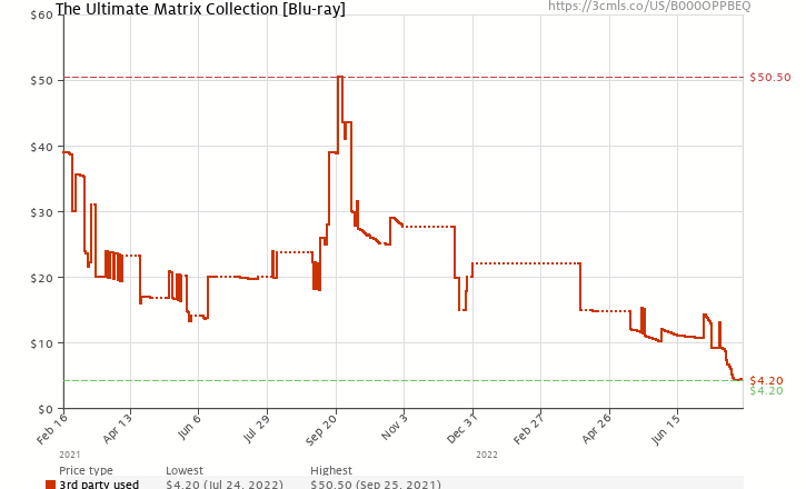 Amazon price history chart for The Ultimate Matrix Collection [Blu-ray]