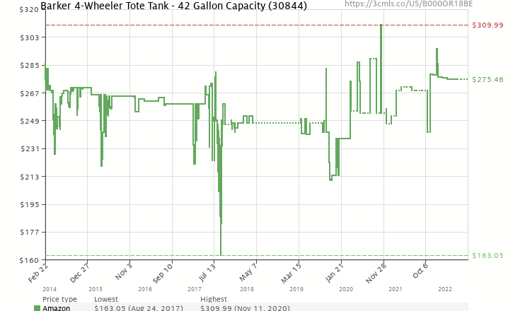 Amazon price history chart for Barker Manufacturing Company 30844 42 Gal. 4 Wheeler Tote-Along