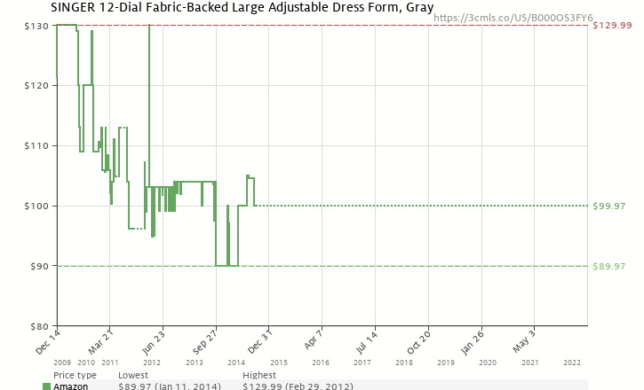 Amazon price history chart for SINGER 12-Dial Fabric-Backed Large Adjustable  Dress Form 579f25ef5