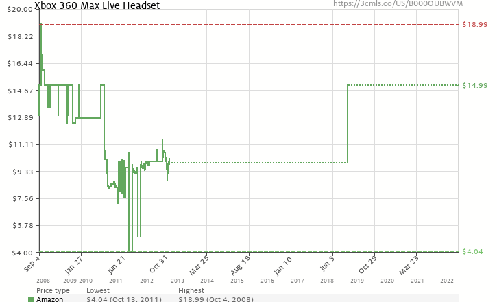 Amazon price history chart for Xbox 360 Max Live Headset