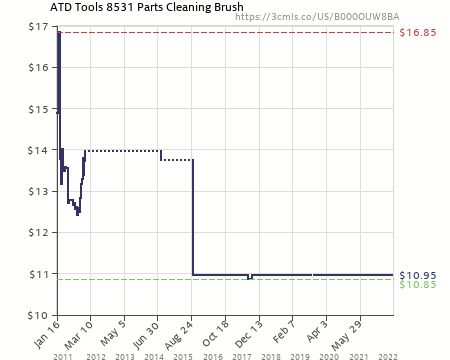 ATD Tools 8531 Parts Cleaning Brush