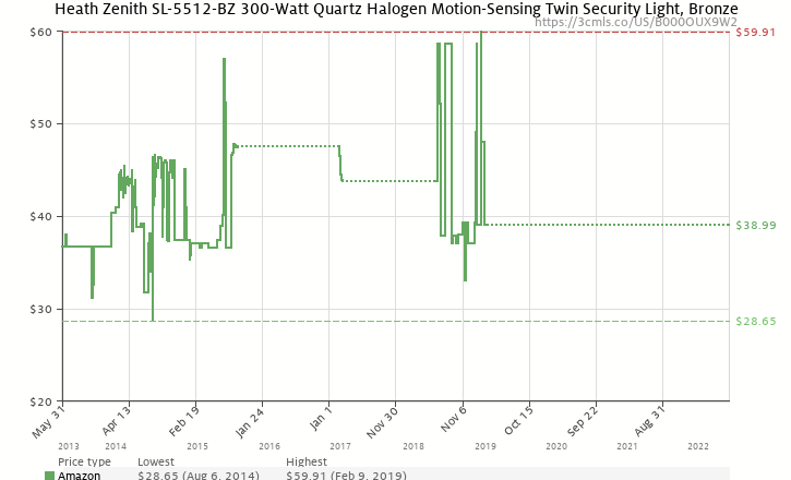 Amazon price history chart for Heath Zenith SL-5512-BZ 300-Watt Quartz Halogen Motion-Sensing Twin Security Light, Bronze