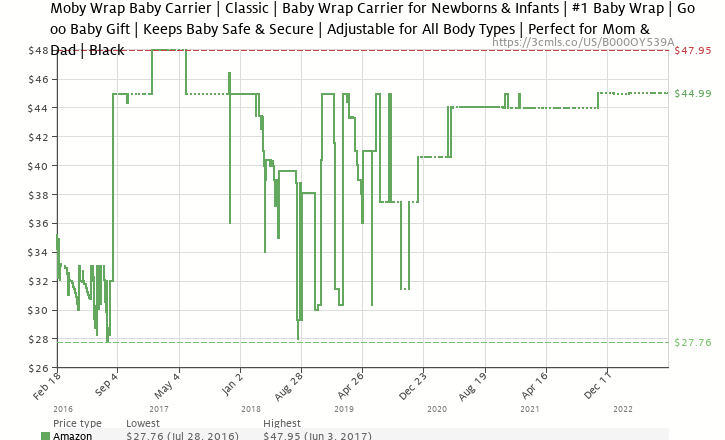 35d25d512ab Amazon price history chart for Moby Classic Baby Wrap (Black) - Baby  Wearing Wrap