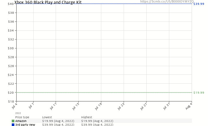 Amazon price history chart for Xbox 360 Black Play and Charge Kit