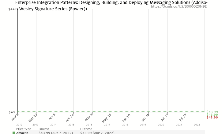 Amazon price history chart for Enterprise Integration Patterns: Designing, Building, and Deploying Messaging Solutions (Addison-Wesley Signature Series (Fowler))