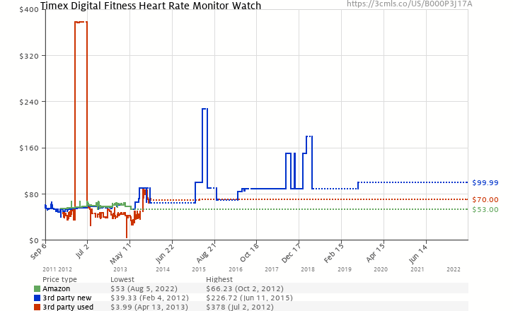 Amazon price history chart for Timex T5H911 Unisex Digital Fitness Heart Rate Monitor Watch