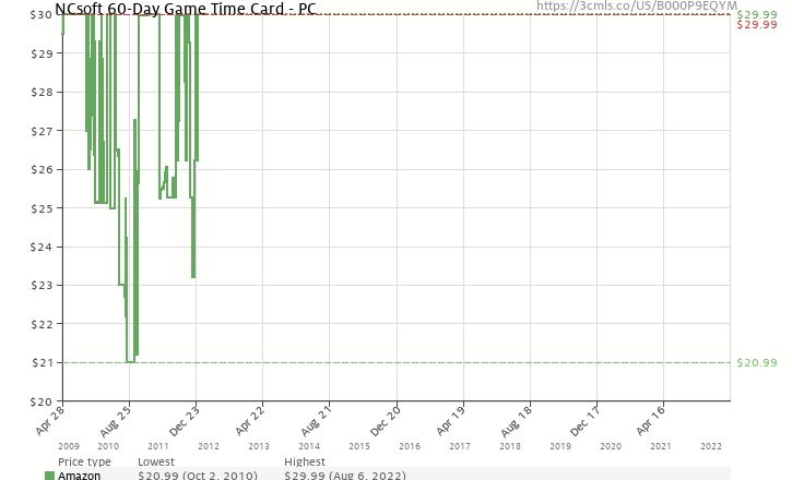 amazon price history chart for ncsoft 60 day game time card pc b000p9eqym - Time Card Tracker