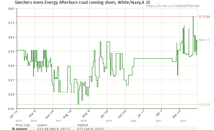 371cd1853ac8 Amazon price history chart for Skechers Sport Men s Energy Afterburn Lace-Up  Sneaker