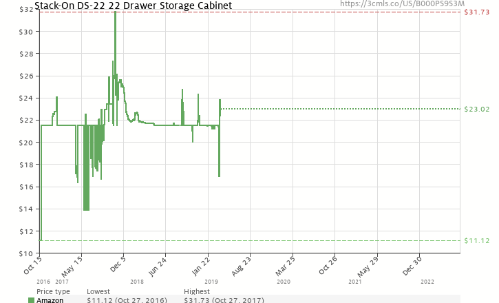 Amazon price history chart for Stack-On DS-22 22 Drawer Storage Cabinet ( - Stack-On DS-22 22 Drawer Storage Cabinet (B000PS9S3M) Amazon