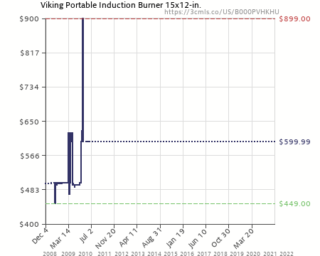 Nice Amazon Price History Chart For Viking Portable Induction Burner 15x12 In.  (B000PVHKHU)