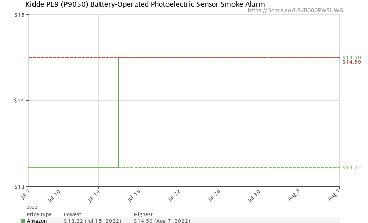 Amazon price history chart for Kidde PE9 Battery-Operated Photoelectric Sensor Smoke Alarm