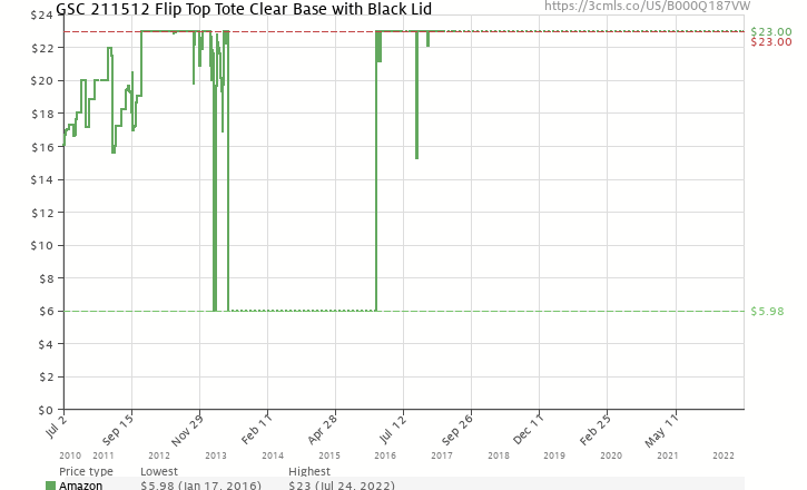 Amazon price history chart for GSC 211512 Flip Top Tote Clear Base with Black Lid