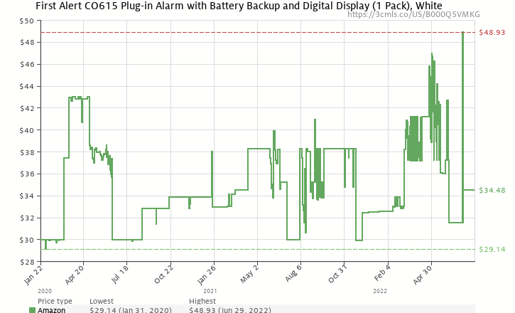 Amazon price history chart for First Alert CO615 Carbon Monoxide Plug-In Alarm with Battery Backup and Digital Display