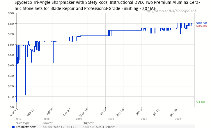 Amazon price history chart for Spyderco Tri-Angle Sharpmaker Knife Sharpener 204MF