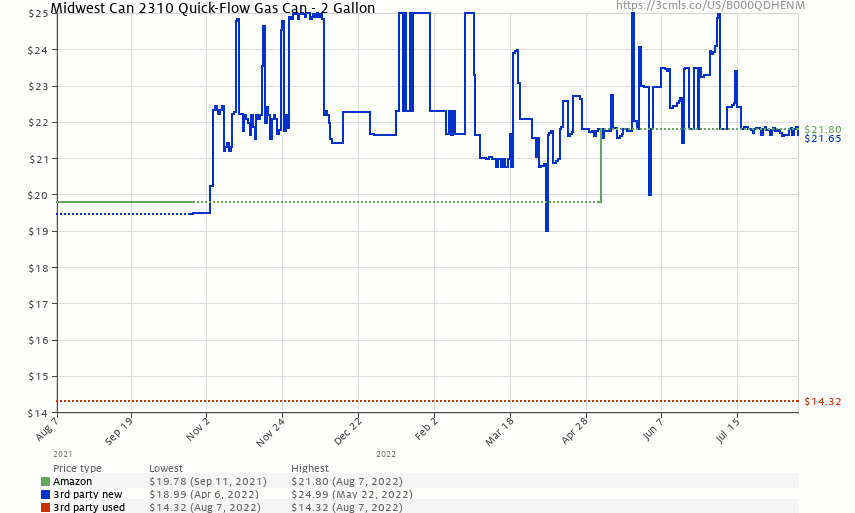 Midwest Can 2300 Gas Can - 2 Gallon Capacity - Price History: B000QDHENM