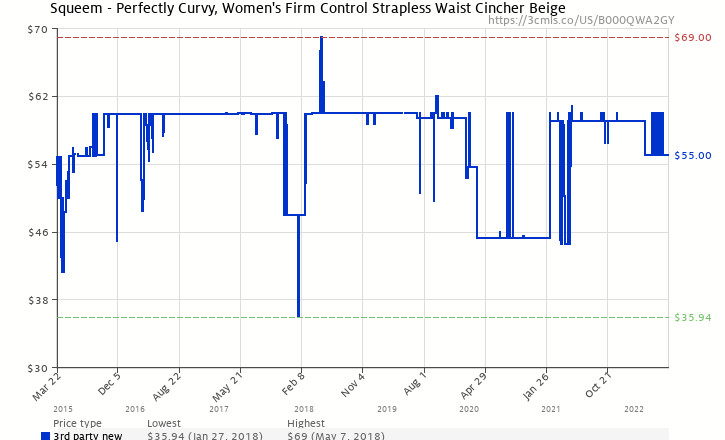 527e5ec93f Amazon price history chart for Squeem - Perfectly Curvy