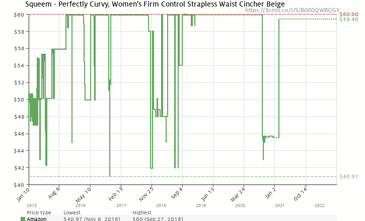 658f45c764 Amazon price history chart for Squeem Women s  Perfect Waist  Contouring  Cincher