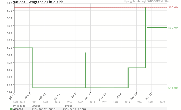 Amazon price history chart for National Geographic Little Kids