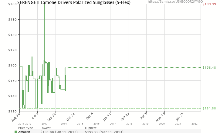 Amazon price history chart for Serengeti Lamone Drivers Polarized Sunglasses (S-Flex)