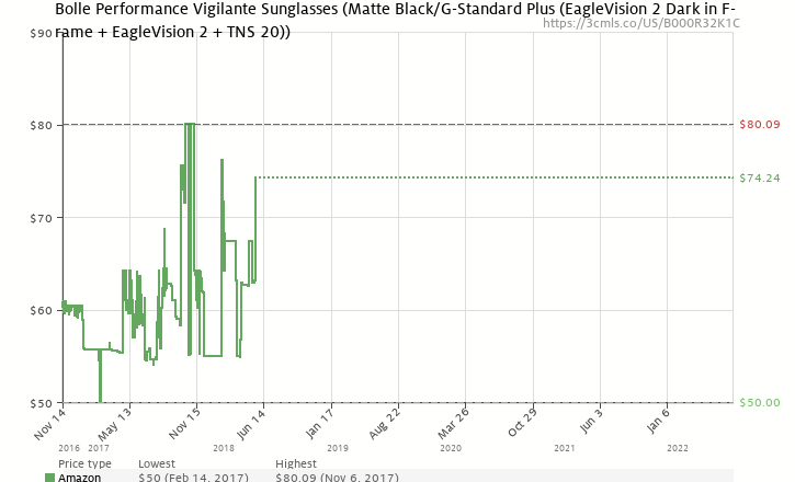 Amazon price history chart for Bolle Performance Vigilante Sunglasses (Matte Black/G-Standard PLUS (EagleVision 2 Dark in frame + EagleVision 2 + TNS 20))