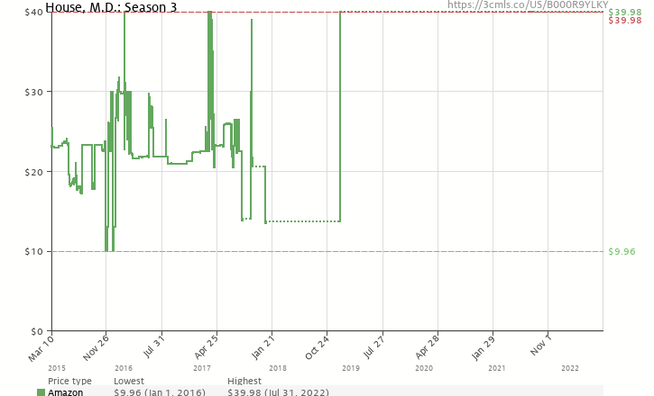 Amazon price history chart for House, M.D.: Season Three
