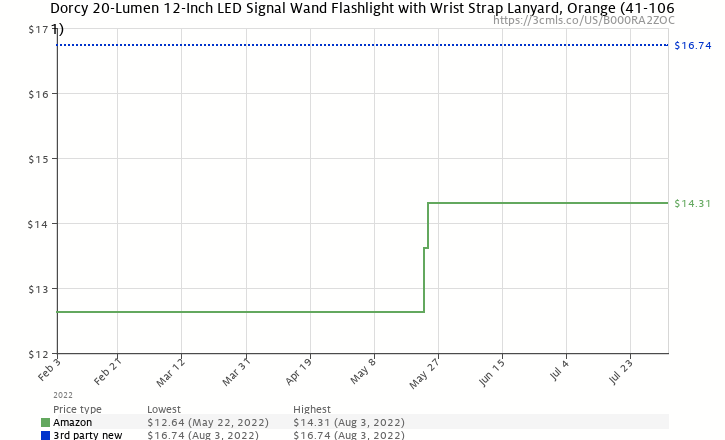 Amazon price history chart for Dorcy 41-1061 12-Inch Signal Wand LED Flashlight with Wrist Strap Lanyard, 20-Lumens, Orange Finish