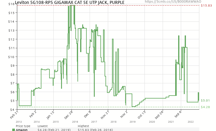 Amazon Price History Chart For Leviton 5G108 RP5 GigaMax 5E QuickPort Connector Cat