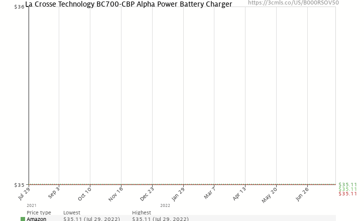 Amazon price history chart for La Crosse Technology BC-700 Alpha Power Battery Charger