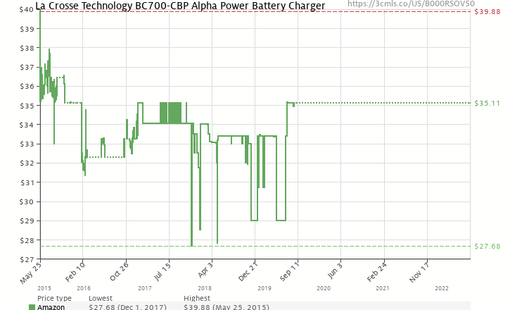 la crosse technology bc 700 alpha power battery charger amazon price history chart for la crosse technology bc 700 alpha power battery charger
